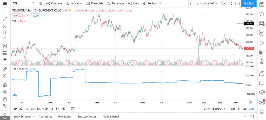 telenor historisk price earnings pe