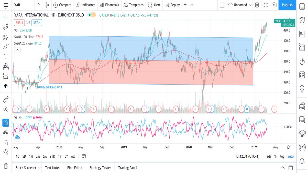Trading Range hva er sidelengs trend aksjer teknisk analyse