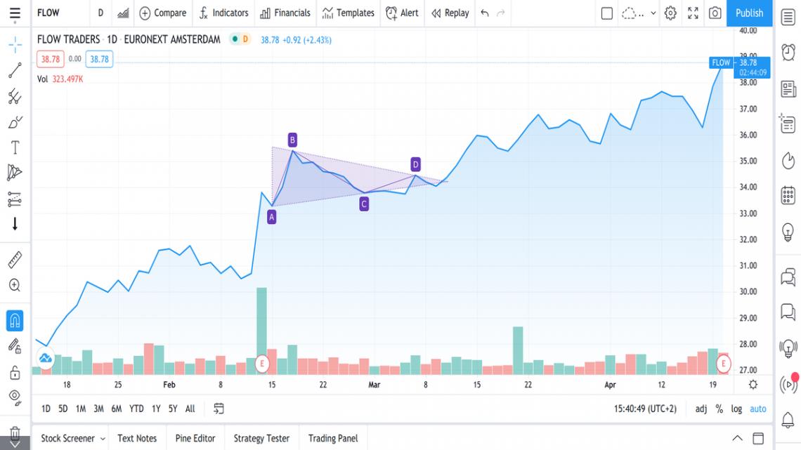 Fortsettende formasjoner teknisk analyse trading investering
