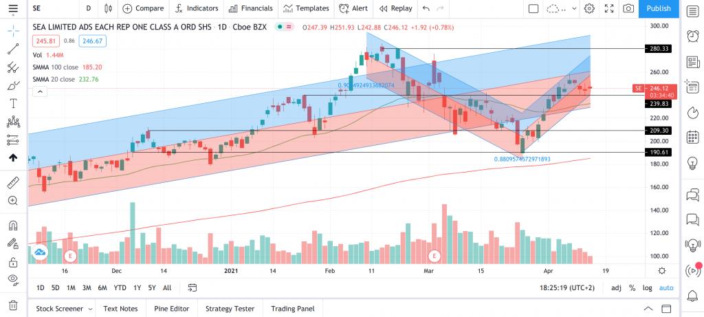 Kortsiktig kursutvikling se aksjen sea limited singapore børs 140421