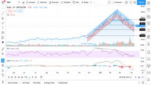 Teknisk analyse av Baidu – 120421