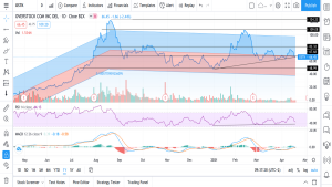 Teknisk analyse av Overstock.com – 210421