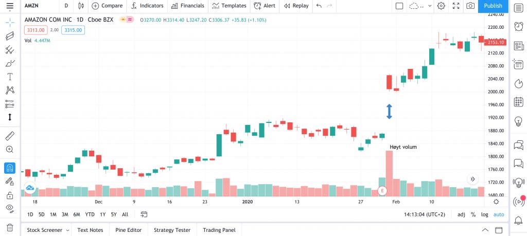 hva er Breakaway Gaps aksjer teknisk analyse trading
