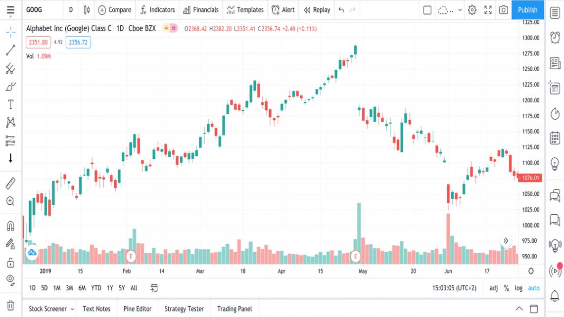 hva er Exhaustion Gaps teknisk analyse aksjer trading