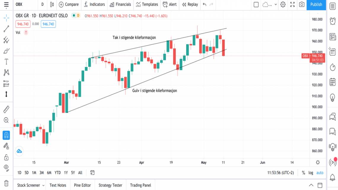 kileformasjoner stigende fallende kileformasjon teknisk analyse aksjer trading