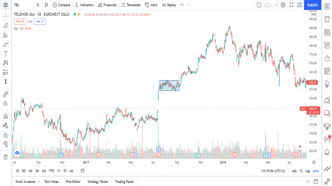 hva er Flaggformasjoner teknisk analyse aksjer trading investering