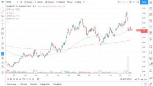 hva er Glidende gjennomsnitt aksjer trading investering