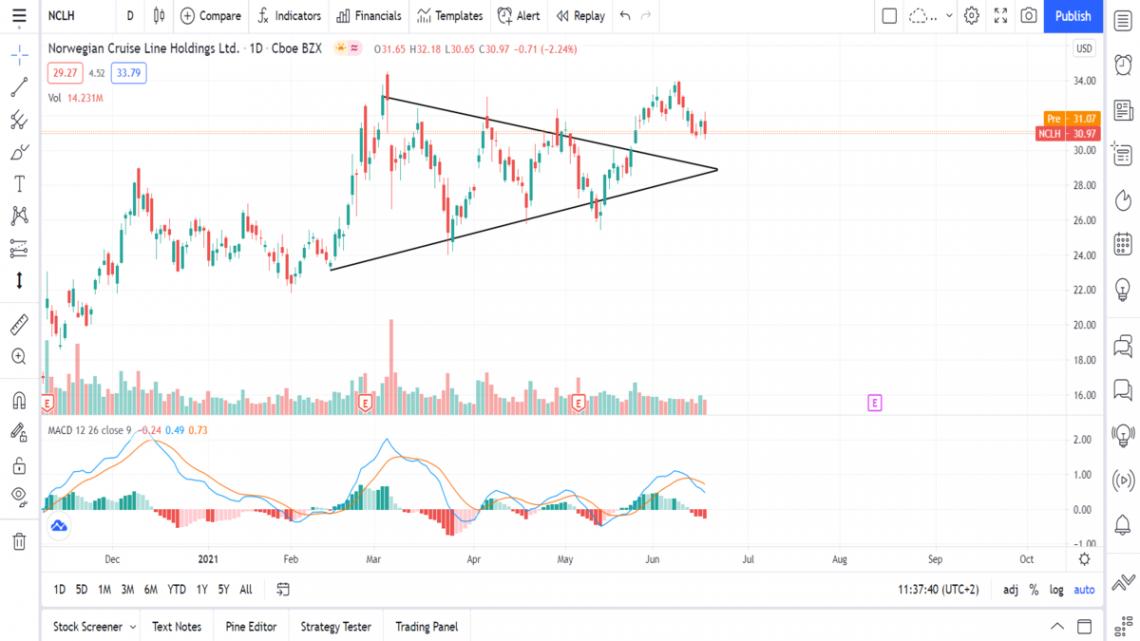 hva er triangelformasjoner teknisk analyse aksjer trading investering