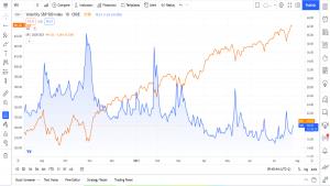 Volatilitetstrading med VIX ETN fryktindeks hedging strategi