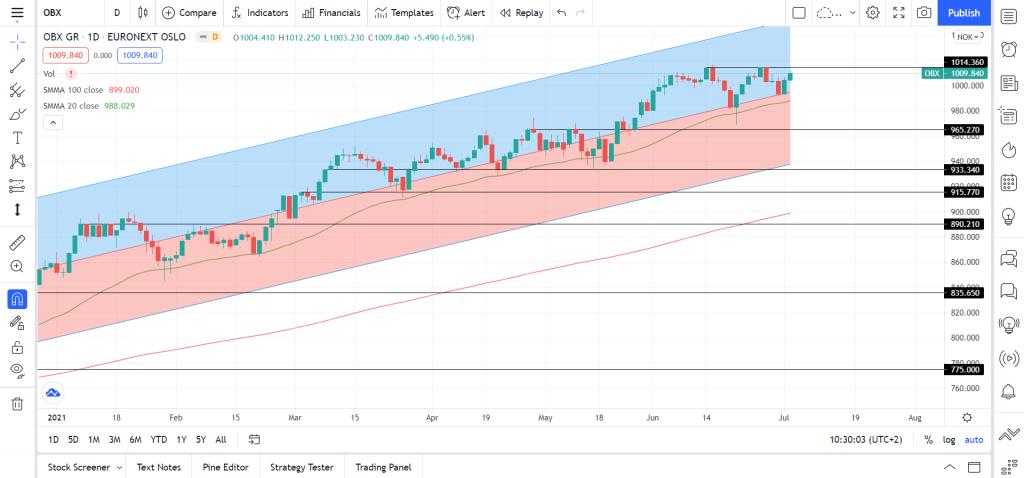 kortsiktig kursutvikling oslo børs hovedindeksen teknisk analyse obx 030721