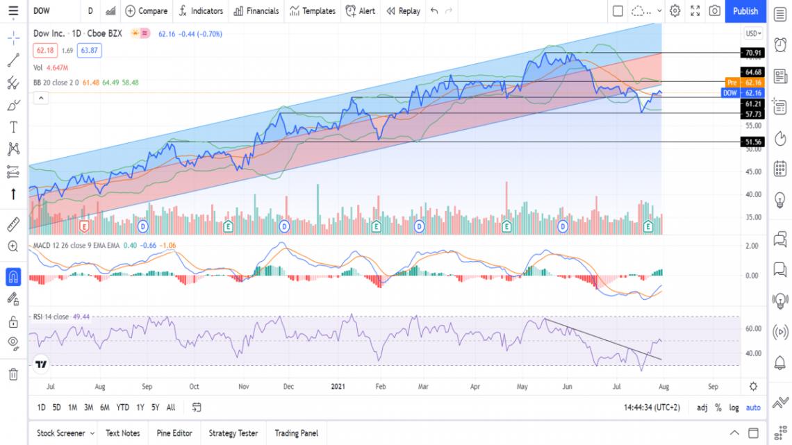 Teknisk analyse av Dow Inc - 020821 aksjer kursmål teknisk analyse