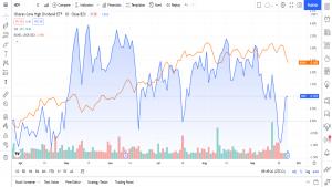 hva er Balansert porteføljestrategi eksempler tips langsiktig investering anbefalinger aksjer børsnoterte fond etf