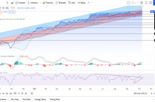 Teknisk analyse av OBX - 091021 oslo børs analyser indeks